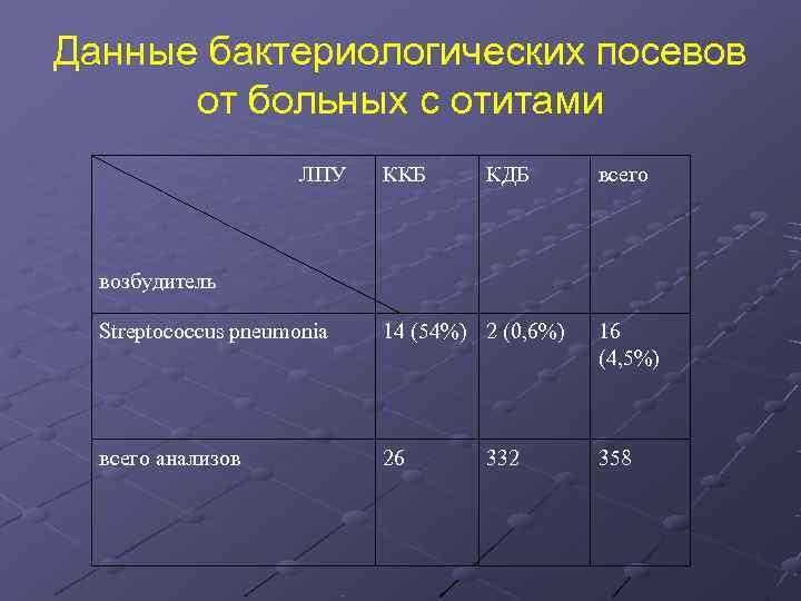 Данные бактериологических посевов  от больных с отитами    ЛПУ ККБ