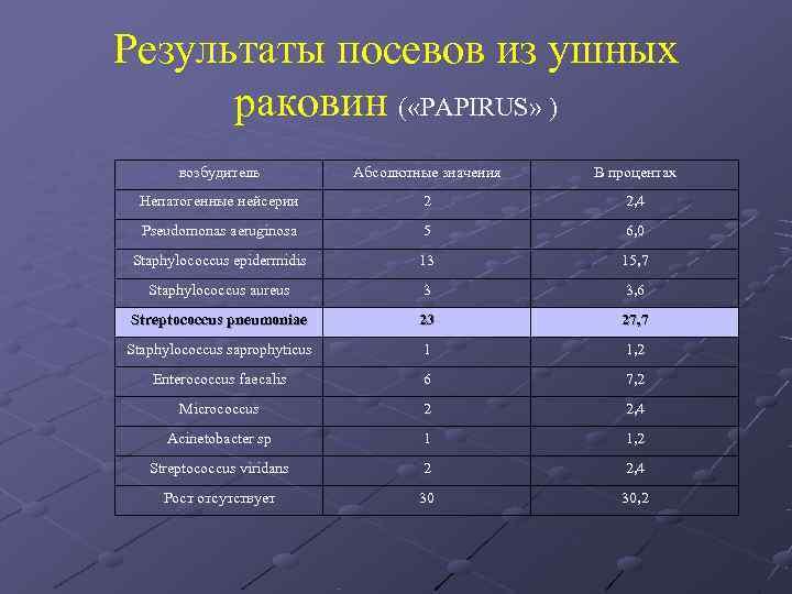 Результаты посевов из ушных  раковин ( «PAPIRUS» )  возбудитель   Абсолютные