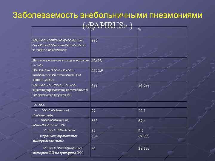 Заболеваемость внебольничными пневмониями     ( «PAPIRUS» ) %