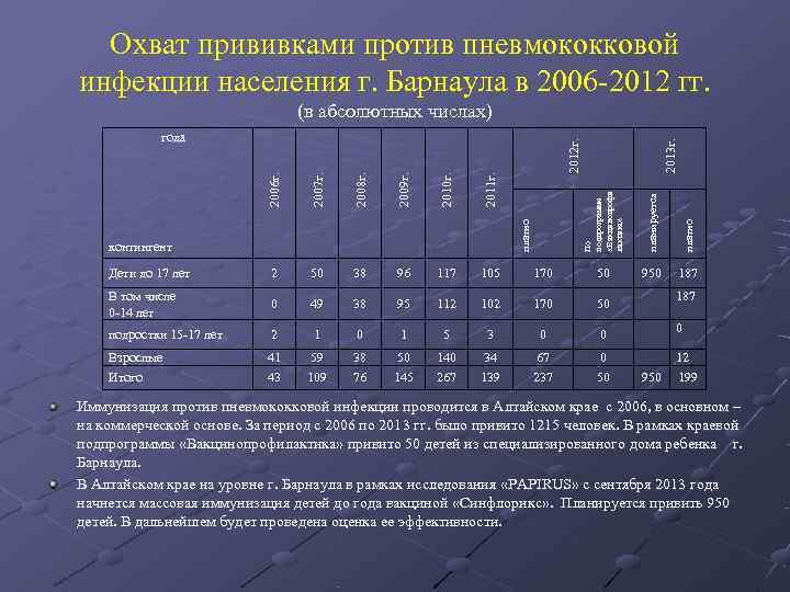 Охват прививками против пневмококковой инфекции населения г. Барнаула в 2006 -2012 гг.