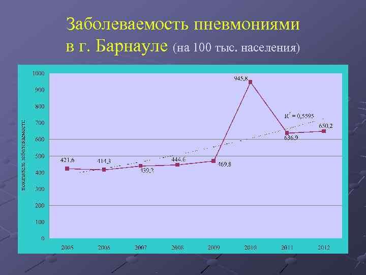 Заболеваемость пневмониями    в г. Барнауле (на 100 тыс. населения)