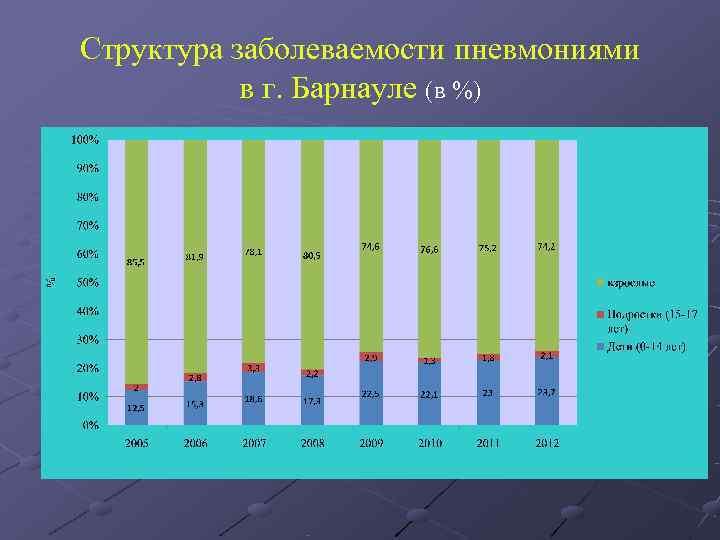 Структура заболеваемости пневмониями    в г. Барнауле (в %)