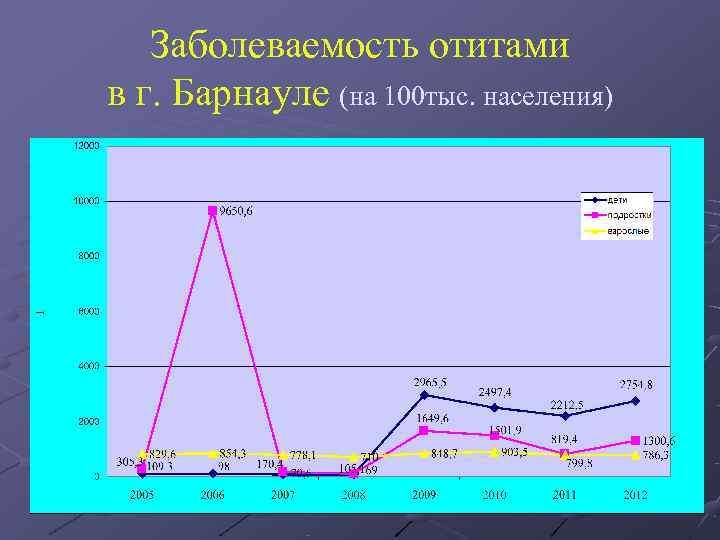 Заболеваемость отитами в г. Барнауле (на 100 тыс. населения)