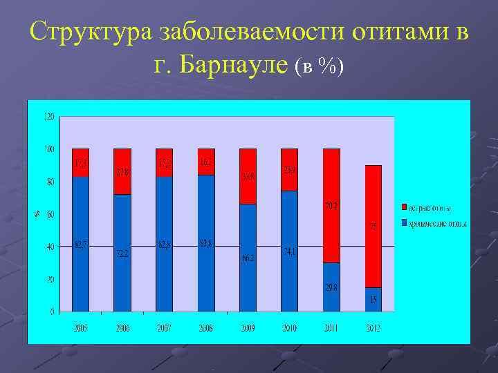 Структура заболеваемости отитами в  г. Барнауле (в %)