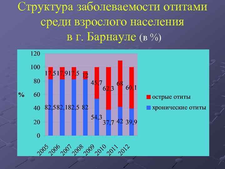 Структура заболеваемости отитами среди взрослого населения   в г. Барнауле (в %)