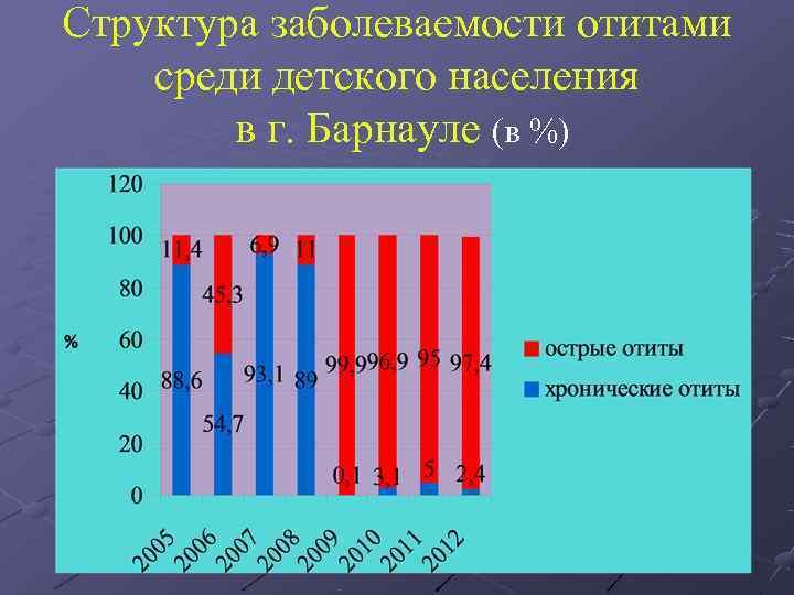 Структура заболеваемости отитами среди детского населения   в г. Барнауле (в %)