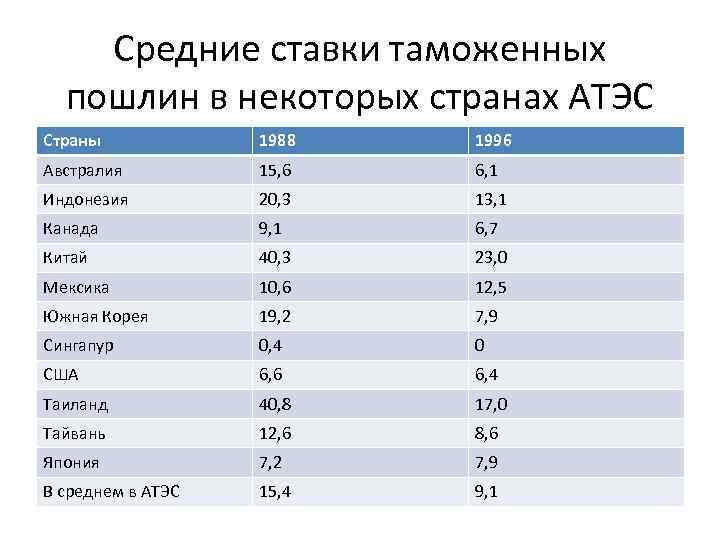 Средние ставки таможенных  пошлин в некоторых странах АТЭС Страны