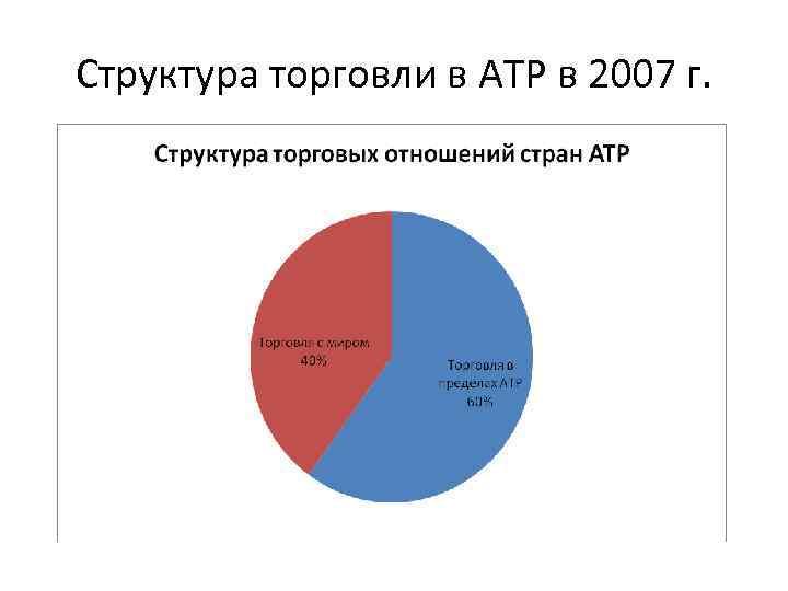 Структура торговли в АТР в 2007 г.