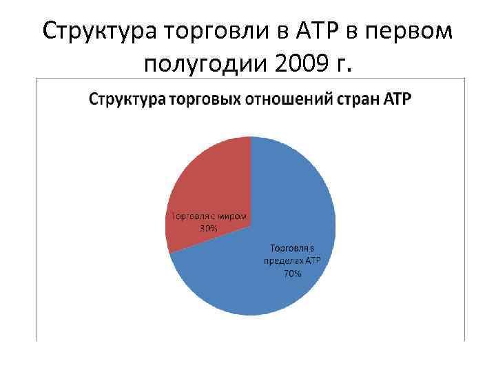 Структура торговли в АТР в первом   полугодии 2009 г.