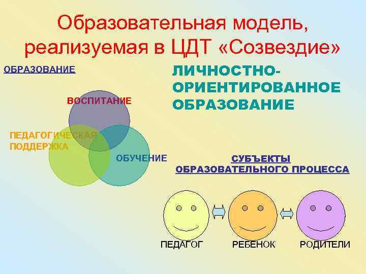Образовательная модель, реализуемая в ЦДТ «Созвездие» ОБРАЗОВАНИЕ   ЛИЧНОСТНО-