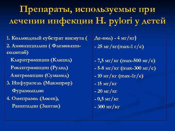 Препараты, используемые при лечении инфекции H. pylori у детей 1. Коллоидный субстрат