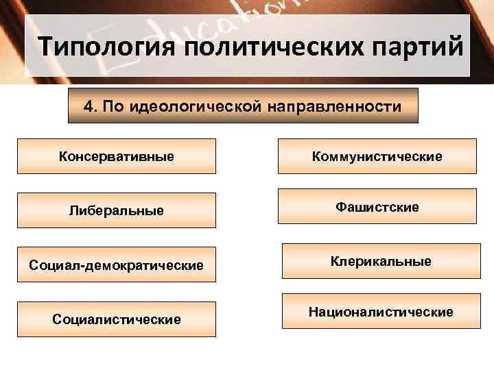 Типология политических партий  4. По идеологической направленности Консервативные   Коммунистические