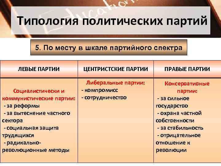 Типология политических партий  5. По месту в шкале партийного спектра  ЛЕВЫЕ