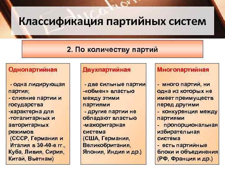 Классификация партийных систем      2. По количеству партий
