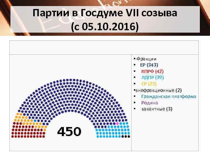 Партии в Госдуме VII созыва   (с 05. 10. 2016)