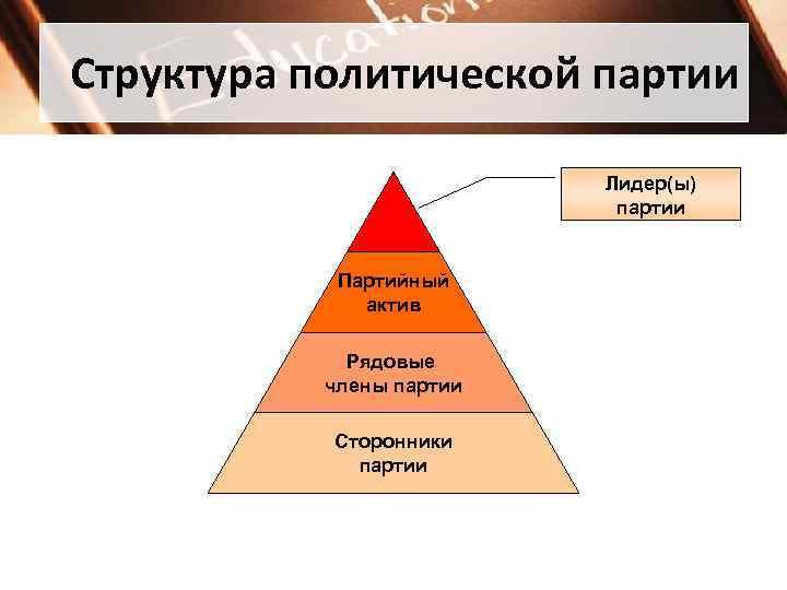 Структура политической партии      Лидер(ы)