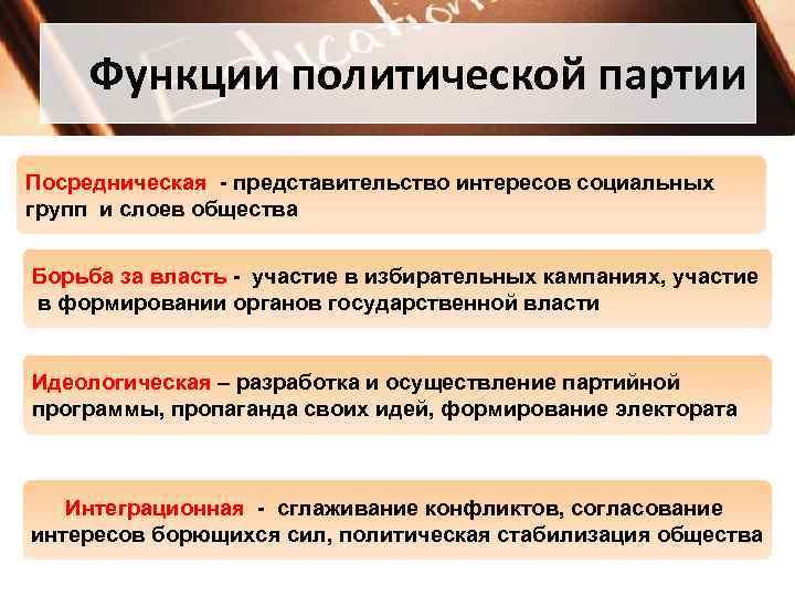 Функции политической партии Посредническая - представительство интересов социальных групп и слоев общества