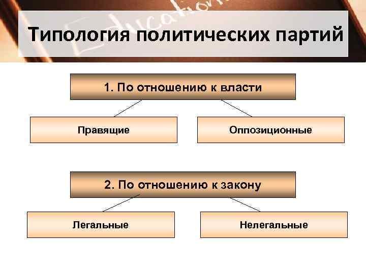 Типология политических партий   1. По отношению к власти  Правящие