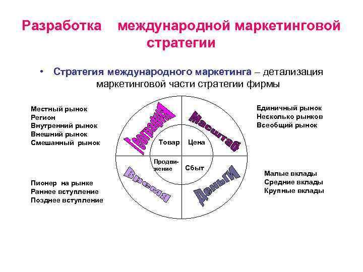 Разработка  международной маркетинговой     стратегии • Стратегия международного маркетинга –