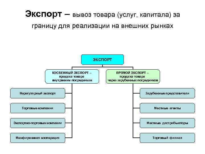 Экспорт – вывоз товара (услуг, капитала) за  границу для реализации на внешних