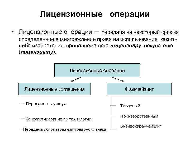 Лицензионные операции  • Лицензионные операции   – передача на