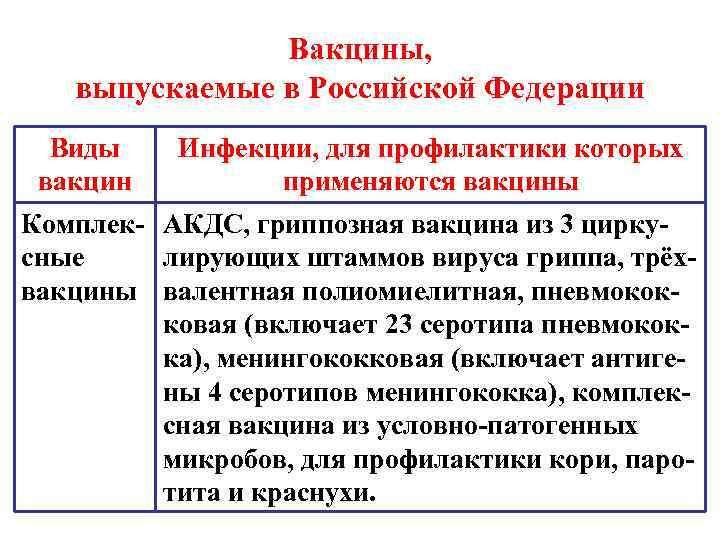 Вакцины, выпускаемые в Российской Федерации  Виды  Инфекции, для