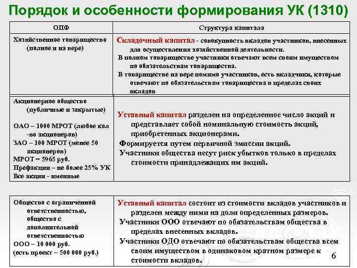 Порядок и особенности формирования УК (1310)   ОПФ    Структура капитала