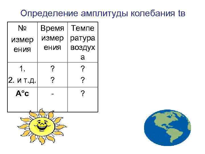 Определение амплитуды колебания tв  № Время Темпе измер ратура  ения