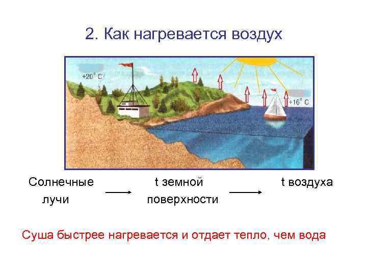 2. Как нагревается воздух Солнечные  t земной  t воздуха