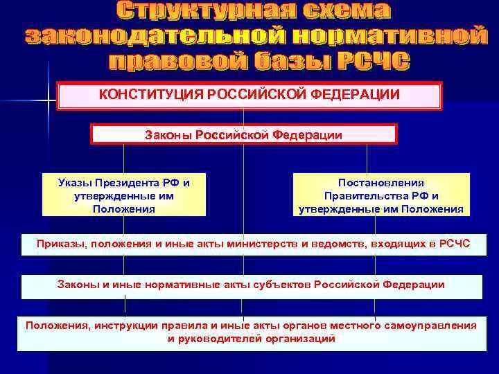 КОНСТИТУЦИЯ РОССИЙСКОЙ ФЕДЕРАЦИИ     Законы Российской Федерации  Указы