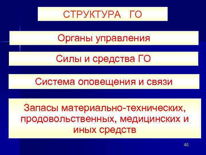 СТРУКТУРА ГО  Органы управления  Силы и средства ГО  Система