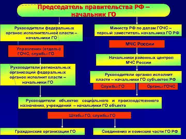 Председатель правительства РФ –    начальник ГО Руководители федеральных