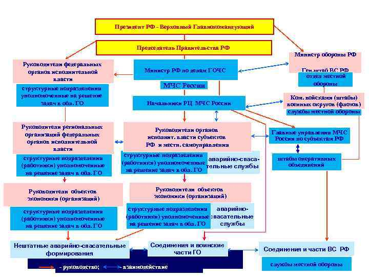 Организация гражданской обороны Российской Федерации