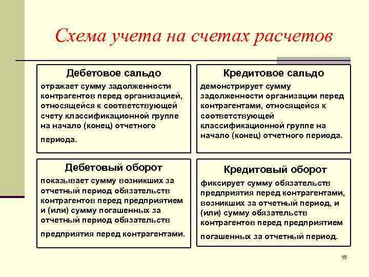 Схема учета на счетах расчетов Дебетовое сальдо    Кредитовое сальдо