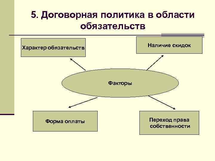 5. Договорная политика в области   обязательств Характер обязательств   Наличие