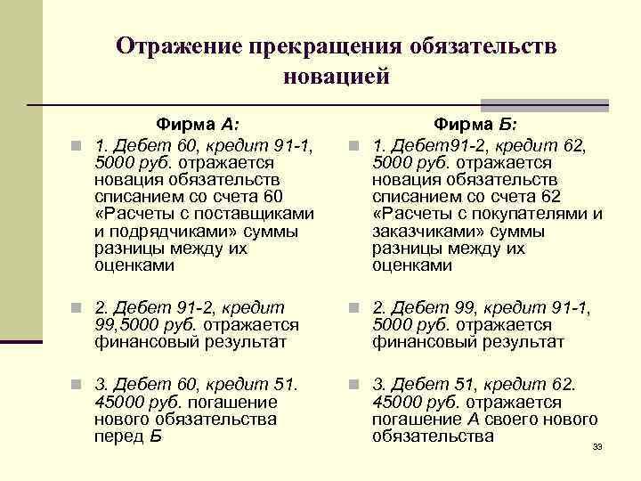 Дебет 99 кредит 62
