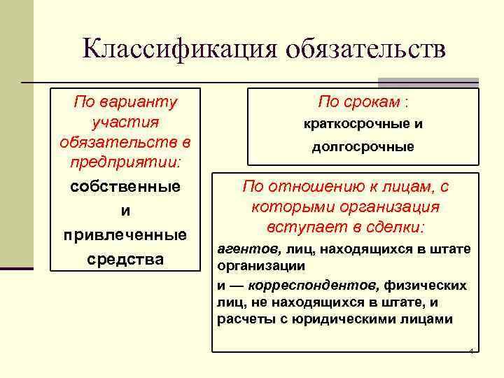 Классификация обязательств По варианту   По срокам : участия   краткосрочные