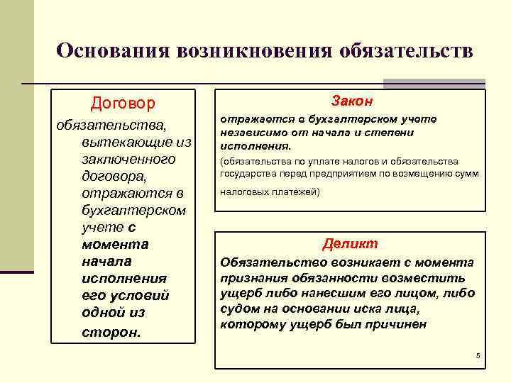 Основания возникновения обязательств Договор     Закон    отражается в