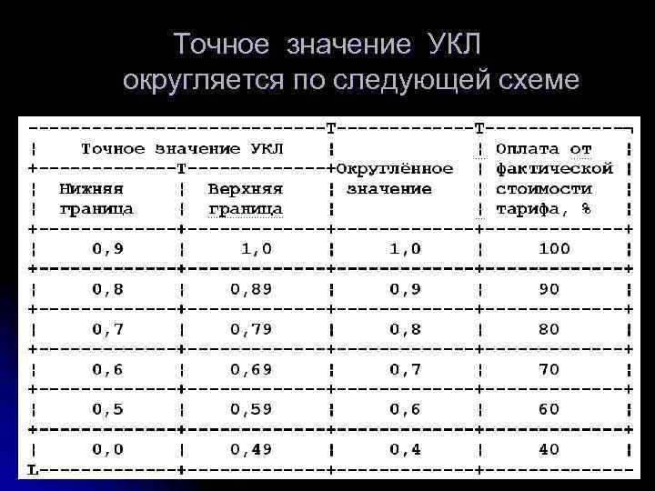 Точное значение УКЛ  округляется по следующей схеме