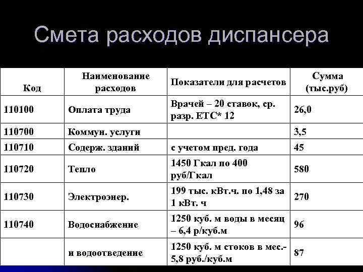 Смета расходов диспансера    Наименование    Сумма