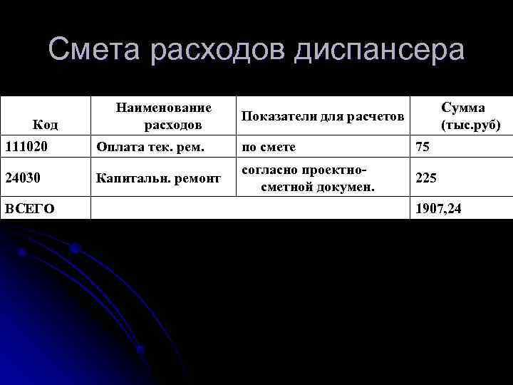 Смета расходов диспансера   Наименование