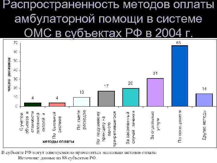 Распространенность методов оплаты  амбулаторной помощи в системе ОМС в субъектах РФ в 2004