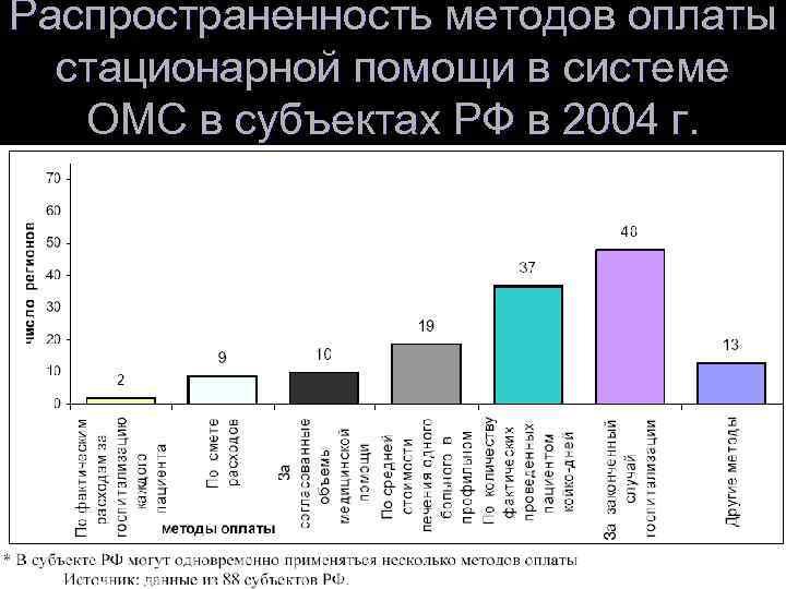 Распространенность методов оплаты  стационарной помощи в системе ОМС в субъектах РФ в 2004