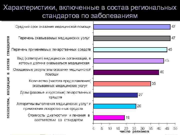 Характеристики, включенные в состав региональных  стандартов по заболеваниям