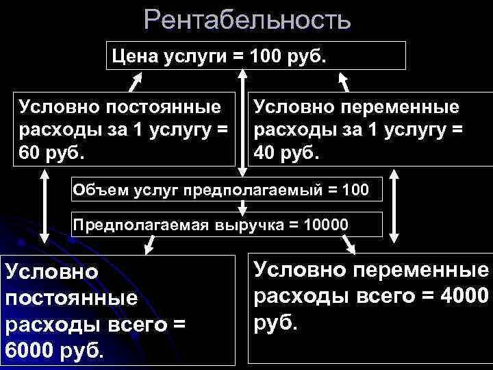 Рентабельность  Цена услуги = 100 руб.  Условно постоянные Условно