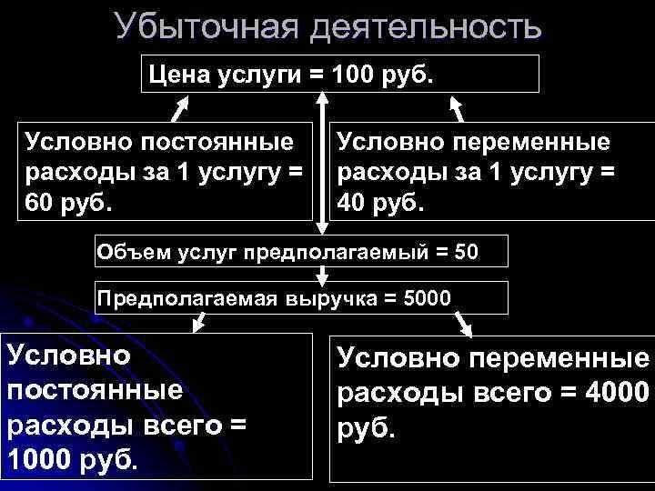 Убыточная деятельность  Цена услуги = 100 руб.  Условно постоянные Условно