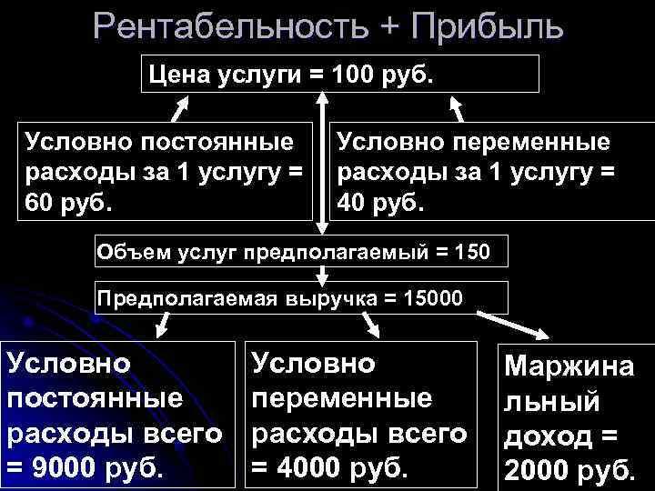 Рентабельность + Прибыль  Цена услуги = 100 руб.  Условно постоянные Условно