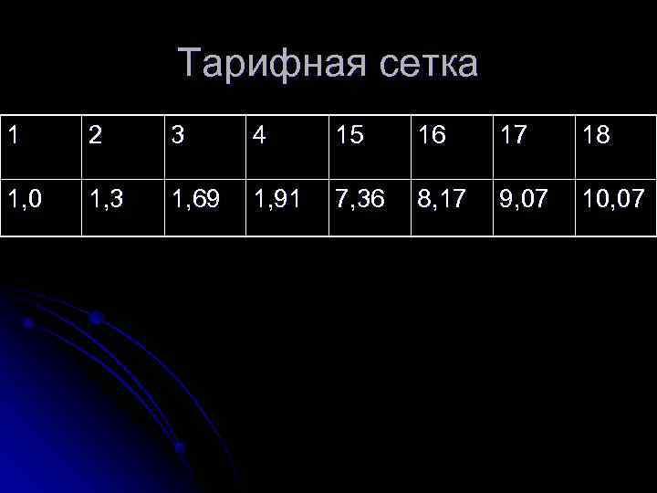 Тарифная сетка 1 2 3 4 15 16 17 18 1, 0