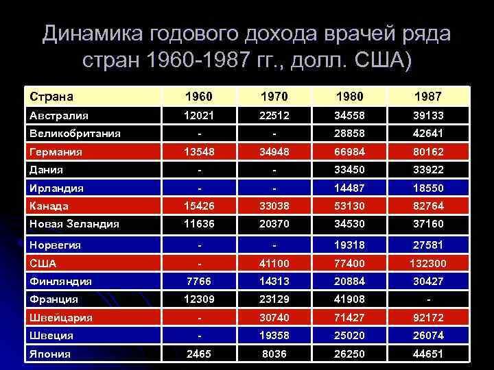 Динамика годового дохода врачей ряда  стран 1960 -1987 гг. , долл. США)