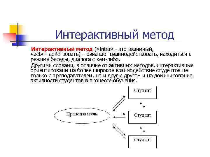 Интерактивный метод ( «Inter» - это взаимный,  «act» - действовать)